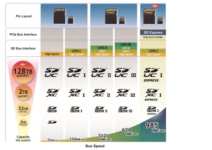 Übersicht der SD-Karten (Bild: SDA)