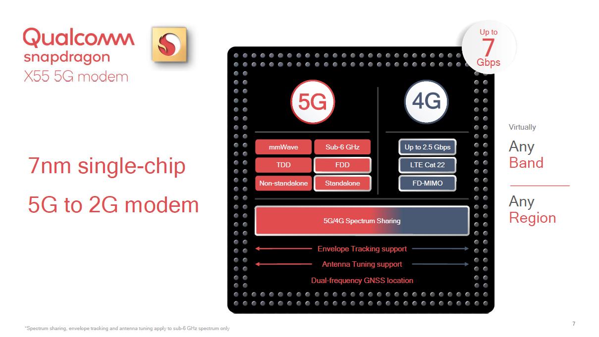 Snapdragon X55: Qualcomms 5G-Modem schafft 7 GBit/s -
