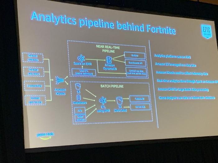 Die Analysepipeline von Fortnite bei Amazon Kinesis (Bild: Amazon / Foto: Golem.de)