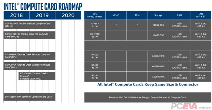2019 stellt Intel die Compute Cards ein ... (Bild: PC-Eva)