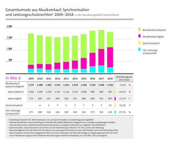 Gesamtumsatz der Musikindustrie in Deutschland (Bild: Bundesverband Musikindustrie)