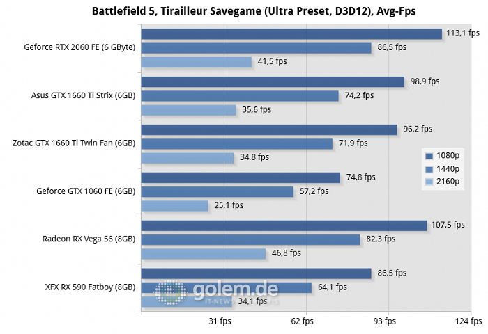 Core i9-9900K, 16 GByte DDR4, Z370; Win10 x64 v1809, GF 418.91, RS 19.2.2 (Bild: Golem.de)