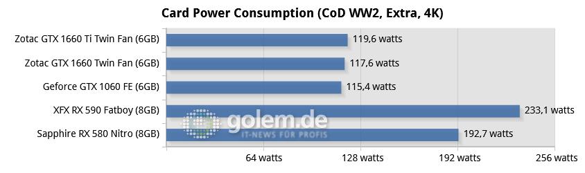 Geforce GTX 1660 im Test: Für 230 Euro eine faire Sache - Core i9-9900K, 16GB, Z370; Win10 x64 v1809, GF 418.91/ 419.35, RS 19.2.2 (Bild: Golem.de)