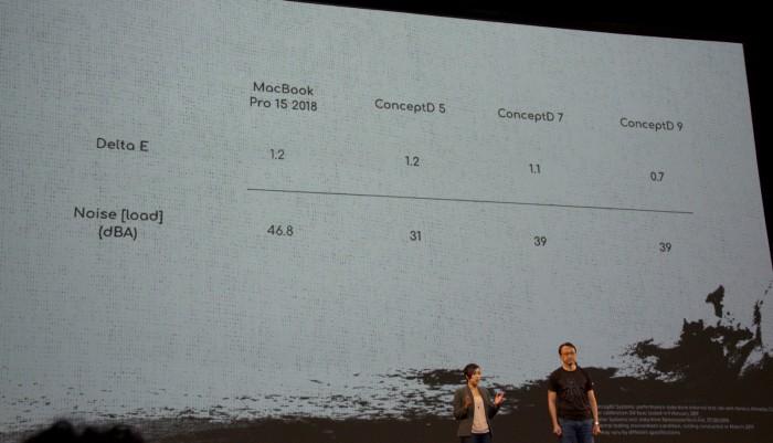 Acer zeigt ConceptD-Geräte. (Bild: Nico Ernst/Golem.de)