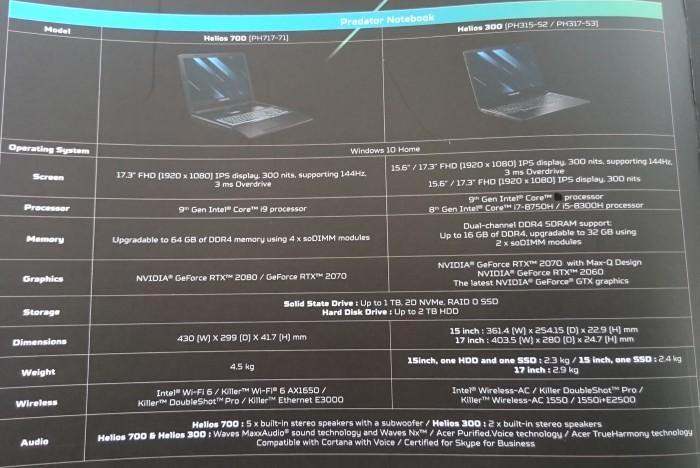 Technische Daten des Acer Helios 700/300 (Bild: Nico Ernst/Golem.de)