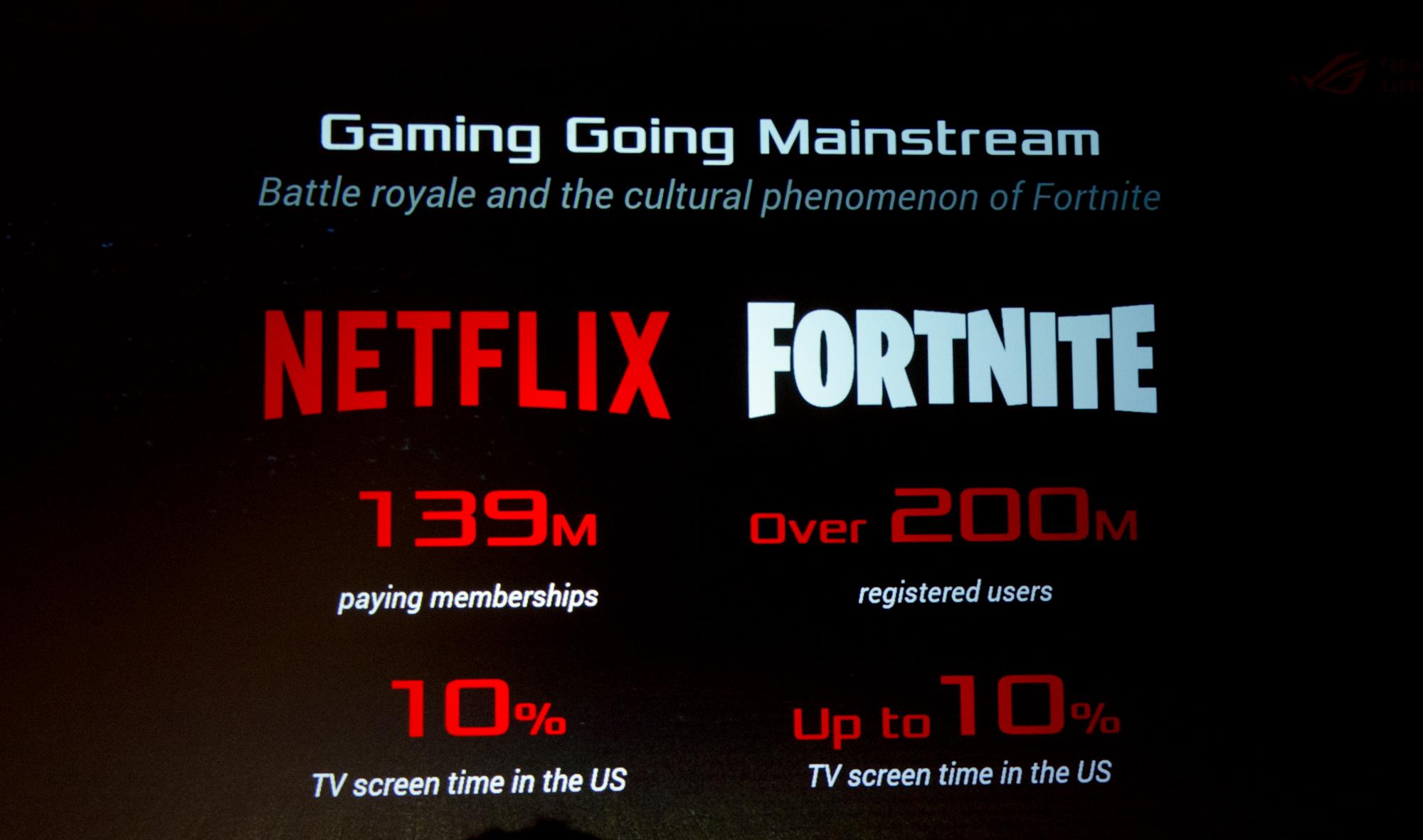 Gaming-Notebooks: Asus ROG mit Core i9 und fixen oder farbstarken Displays - Mehr Gamer als Netflix-Gucker, laut Asus.(Foto: Nico Ernst)