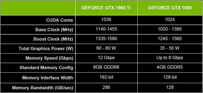 Technische Daten der Geforce GTX 1660 Ti und der Geforce GTX 1650 (Bild: Nvidia)