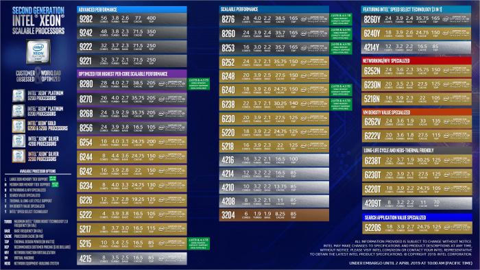 CLX-AP und CLS-SP im Überblick (Bild: Intel)