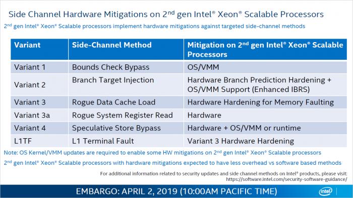 Cascade Lake weist Hardware-Migitationen gegen Meltdown/Spectre auf. (Bild: Intel)