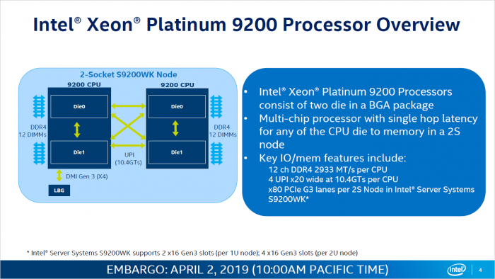 CLX-AP alias Xeon Platinum 9200 (Bild: Intel)