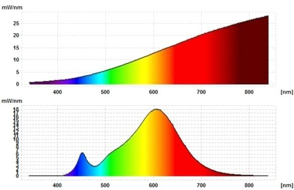 Vergleich der Spektogramme einer 60-Watt-Osram-Glühlampe (oben) und einer ähnlich hellen, warmweißen Osram-LED-Lampe. (Bild: David Communication)