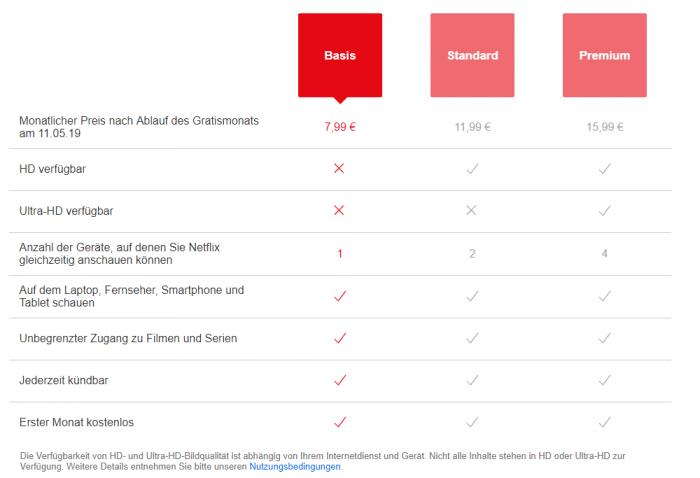 Aktuelle Netflix-Preise (Bild: Netflix/Screenshot: Golem.de)