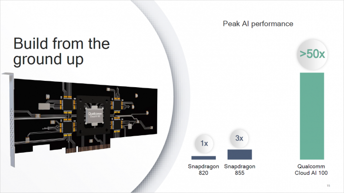Die Cloud AI 100 Card soll die 50-fache Inferencing-Leistung eines SD820 erreichen. (Bild: Qualcomm)