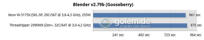 4x DDR4-2933, 6x DDR4-2666, GTX 2080, Win10 x64 v1809, GF 425.11 (Bild: Golem.de)