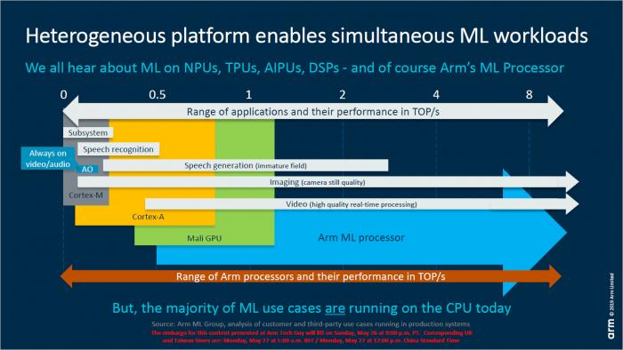 Präsentation zum ML-Processor alias NPU (Bild: ARM)