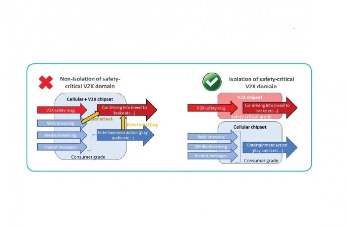 Chiphersteller wie NXP halten eine strikte Trennung zwischen dem sicherheitskritischen WLAN-Chip und dem Entertainment-Modul für erforderlich. (Grafik: NXP)
