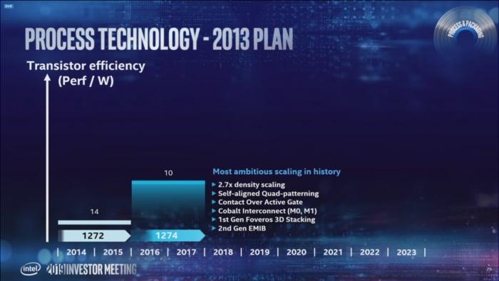 Die 2013 gesetzten Pläne für 10 nm waren nicht haltbar ... (Bild: Intel)