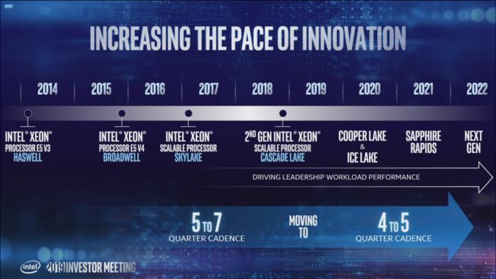 Intels öffentliche Xeon-Roadmap (Bild: Intel)