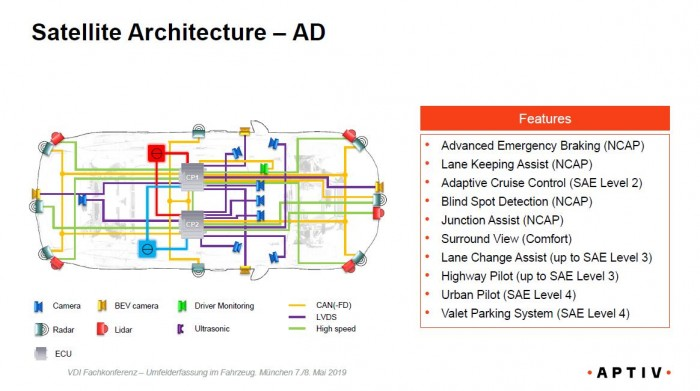 Das autonome Fahren erfordert laut Aptiv ein komplexes System aus Sensoren und zentralen Steuergeräten. (Grafik: Aptiv)