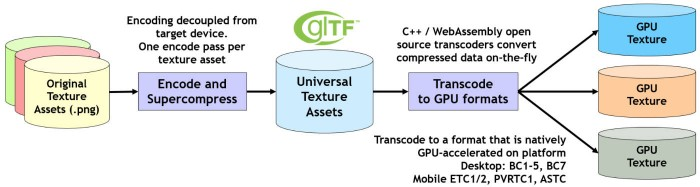 Der Basis Universal Codec soll Teil des glTF-Standards werden. (Bild: The Khronos Group)