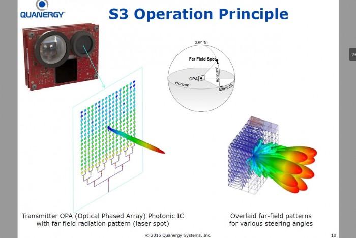 Das Startup Quanergy setzt bei seinen Laserscannern auf ein spezielles Messprinzip: eine optische Phasenverschiebung. (Grafik: Quanergy)