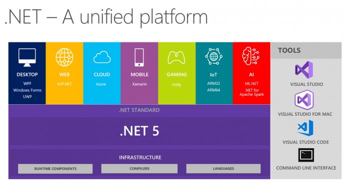 .Net 5 soll 2020 erscheinen (Bild: Microsoft)