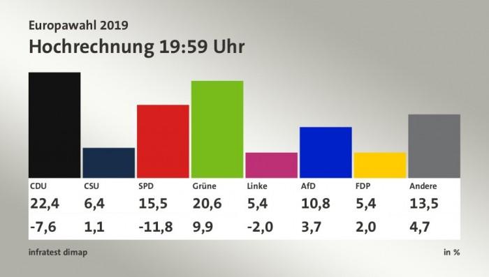 Hohe Verluste für CDU und SPD, fast eine Verdopplung bei den Grünen. (Grafik: tagesschau.de)