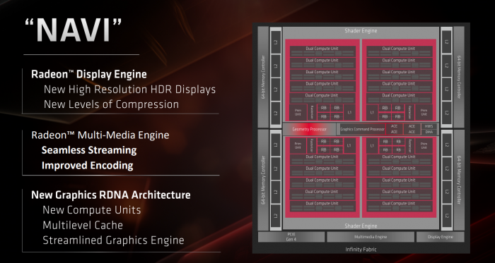 AMD Radeon 5700 Series (Bild: AMD)