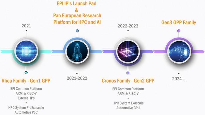 Roadmap für die GPPs (Bild: EPI)