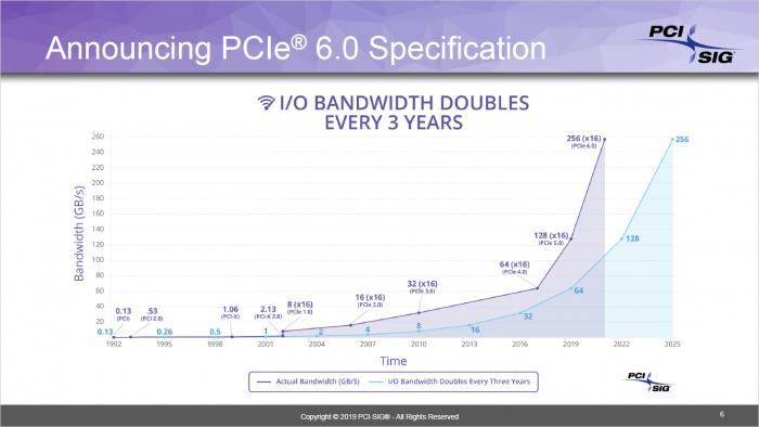 PCIe Gen6 verdoppelt die Datenrate. (Bild: PCI-SIG)