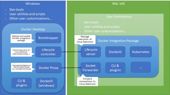 Docker Desktop für Windows 10 nutzt künftig das WSL 2. (Bild: Docker)
