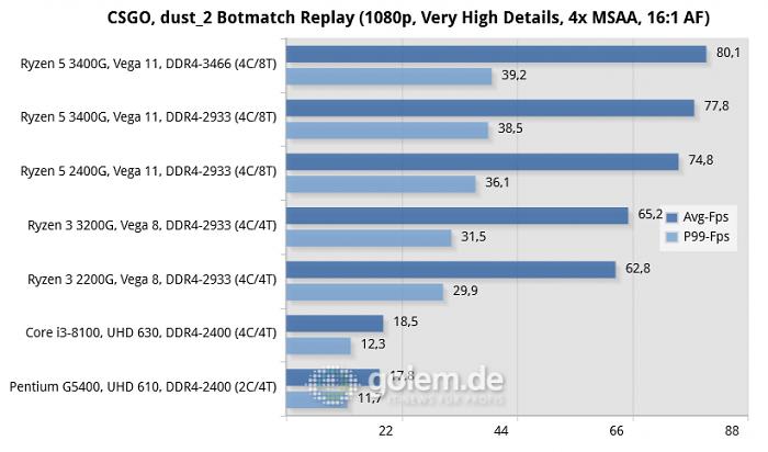 MSI B350I Pro AC, MSI B360I Gaming Pro AC, 16 GByte DDR4, Seasonic TX-1000, Windows 10 v1903, Intel Driver 26.20.100.6912, Radeon Software 19.7.4 (Bild: Golem.de)