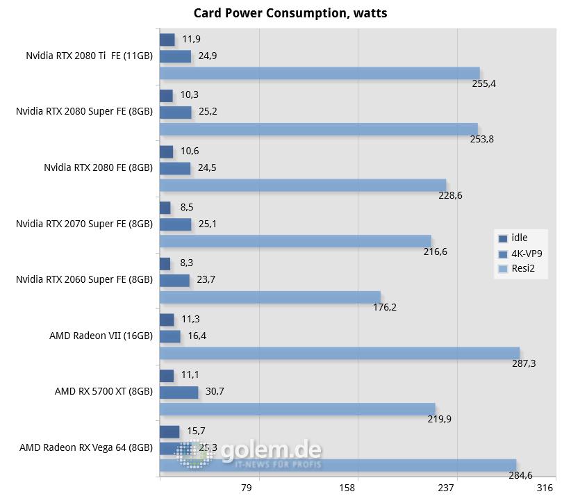 Geforce RTX 2080 Super im Test: Bei Nvidia wird fast alles Super - Core i9-9900K, 16GB, Win10 v1903, 431.16 (Nvidia), 431.56 (2080S), 19.7.1 (AMD)