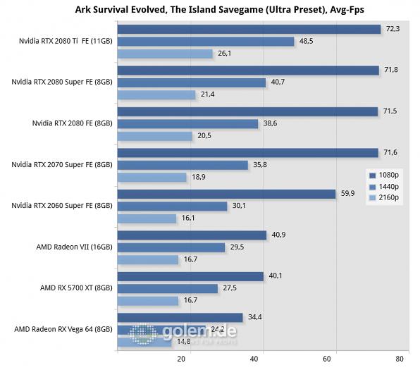 Core i9-9900K, 16GB, Win10 v1903, 431.16 (Nvidia), 431.56 (2080S), 19.7.1 (AMD)