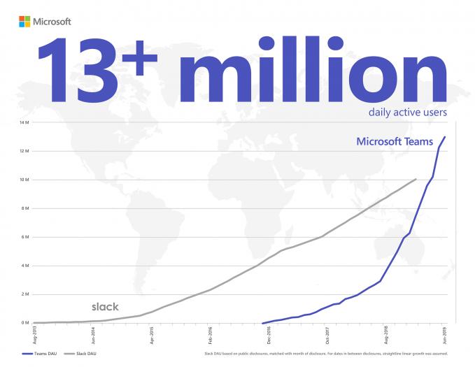 Die Nutzerzahlen von Slack und Microsoft im Vergleich (Bild: Microsoft)