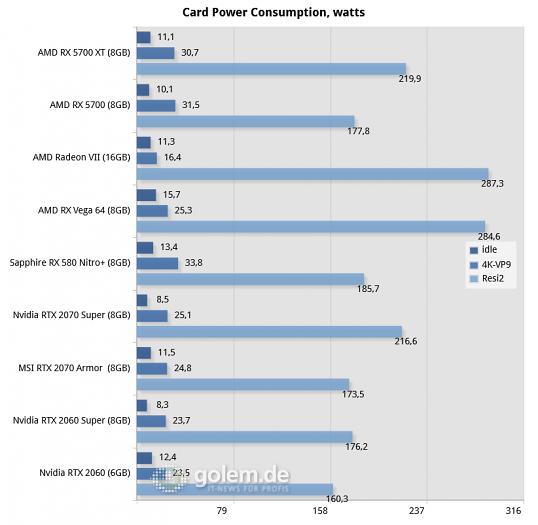 Core i9-9900K, 16GB DDR4-2666, Win10 v1930, GF 431.16, RS 19.7.1 (Bild: Golem.de)