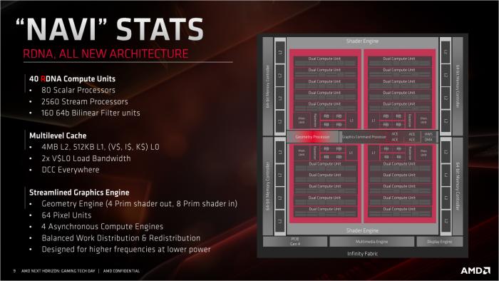 Radeon DNA ist eine drastisch überarbeitete Architektur. (Bild: AMD)