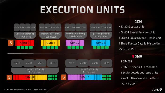 Navi verwendet SIMD32-Einheiten und Wave32-Fronts zur besseren Auslastung. (Bild: AMD)