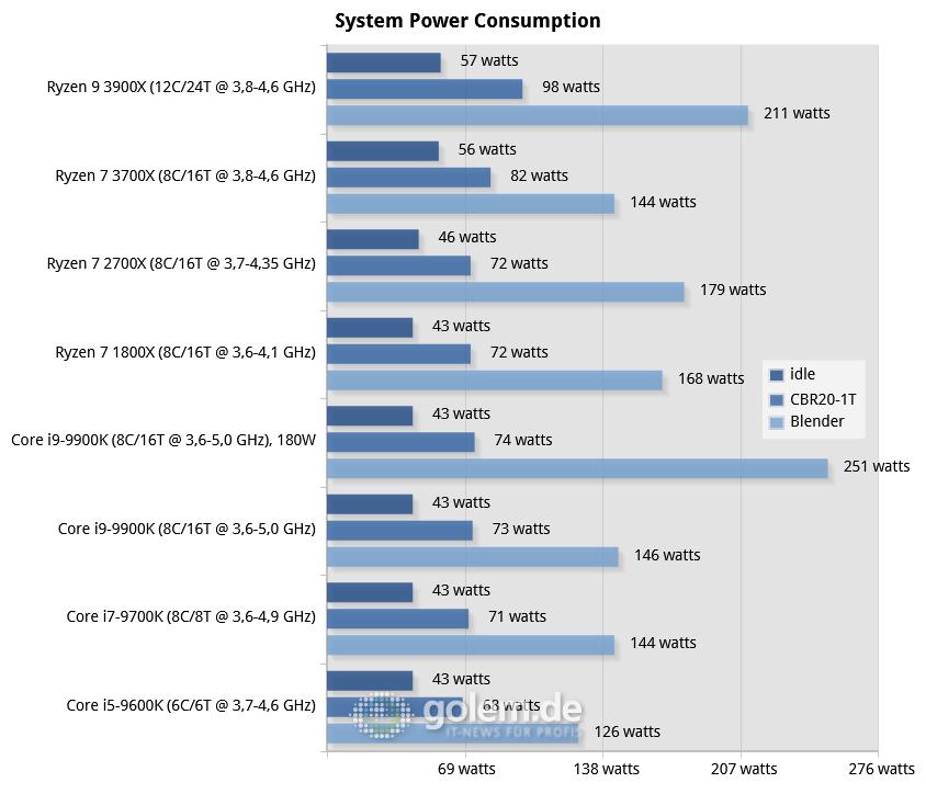 Ryzen 3900X/3700X im Test: AMDs 7-nm-CPUs lassen Intel hinter sich - RTX 2080 Ti, 16GB DDR4, Seasonic TX-1000, Win10 v1903, GF430.86 (Bild: Golem.de)