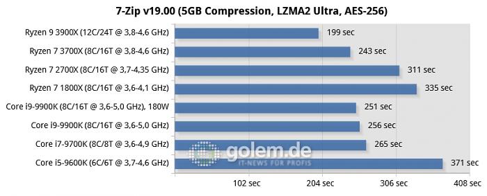 Effizient mit OC-Potenzial - Ryzen 3900X/3700X im Test: AMDs