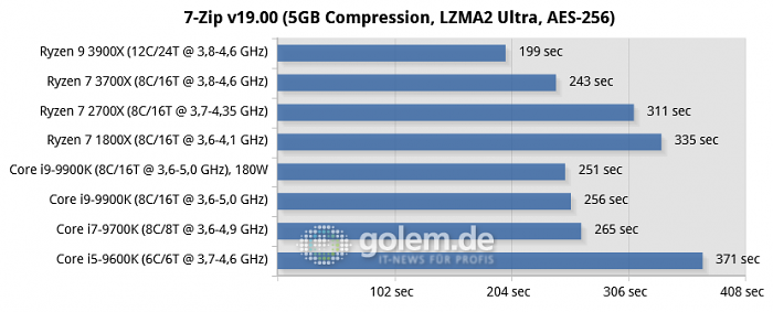 RTX 2080 Ti, 16GB DDR4, Seasonic TX-1000, Win10 v1903, GF430.86 (Bild: Golem.de)