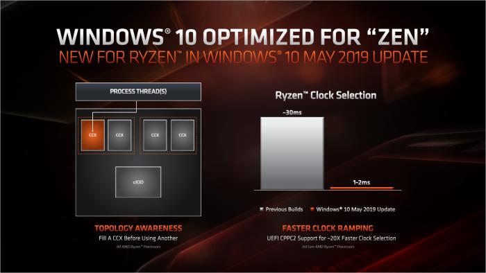 Windows 10 v1903 hat einen verbesserten Scheduler und und unterstützt ein schnelleres Hochtakten. (Bild: AMD)