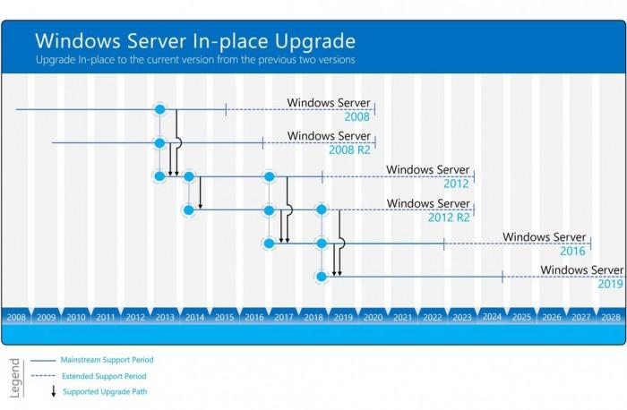 Der Weg zur neuen Serverversion ist lang. (Bild: Microsoft)
