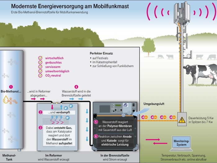 Funktionsweise des Systems (Bild: Telekom)