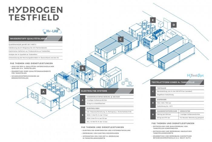 Das Wasserstoff-Testfeld in der Übersicht (Bild: ZBT)
