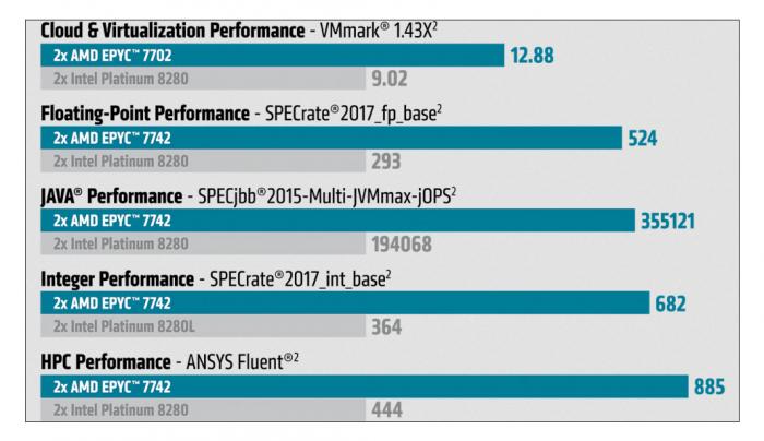 Die CPUs liegen weit vor Intels Xeon Platinum 8200. (Bild: AMD)