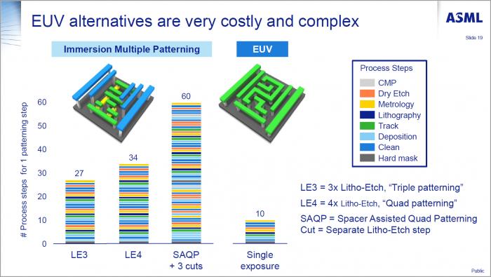 EUV- statt Immersionslithographie vereinfacht die Fertigung deutlich. (Bild: ASML)
