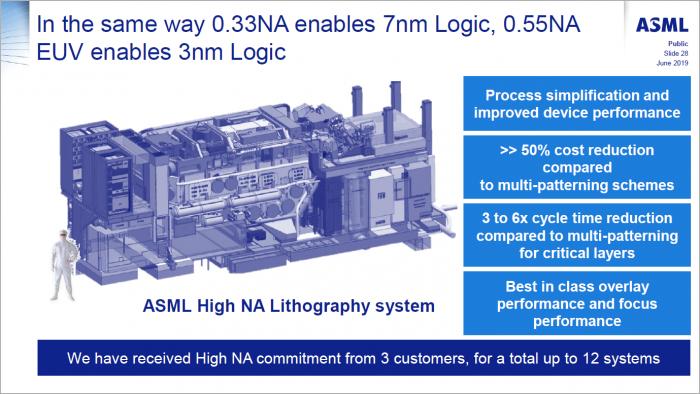 Die High-NA-Scanner sollen den Weg für 3 nm bereiten. (Bild: ASML)