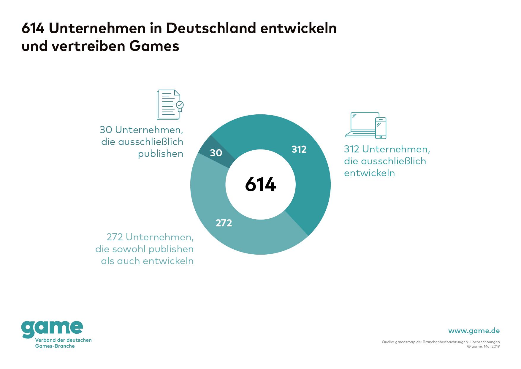 Spielebranche: Immer weniger wollen Spiele in Deutschland entwickeln - 614 Unternehmen in Detuschland entwickeln und vertreiben Games (Grafik: Game)