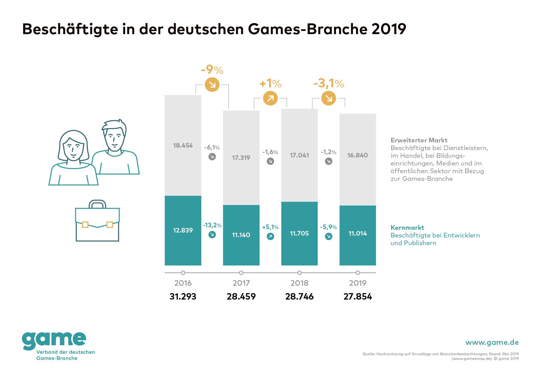 Spielebranche: Immer weniger wollen Spiele in Deutschland entwickeln -